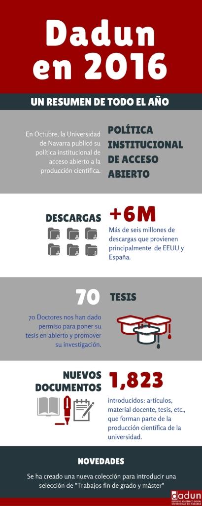 Infografía Dadun 2016
