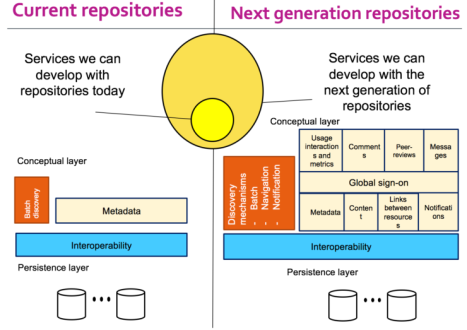 next generation repositories
