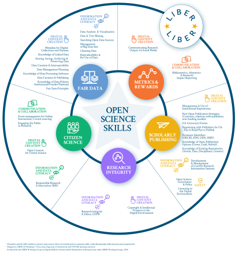 Open Science Skills Diagram